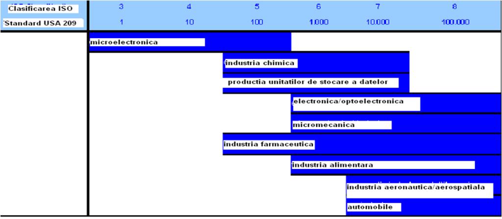 Clasificarea ISO Standard USA 209