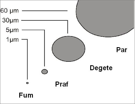Compararea marimii particulelor
