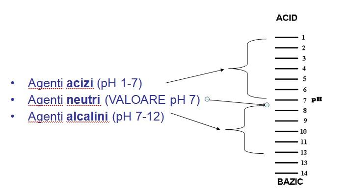 In functie de  pH , distingem 3 tipuri de agenti de curatare